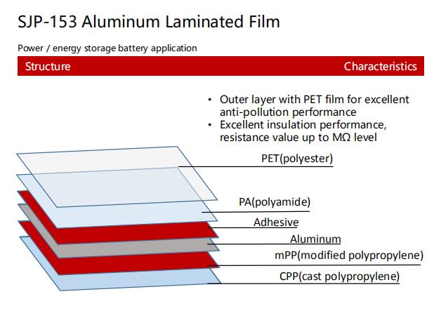 SJP-153 Aluminum Laminated Film