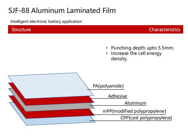 SJF-88 Aluminum Laminated Film