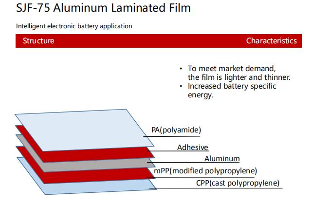 SJF-75 Aluminum Laminated Film